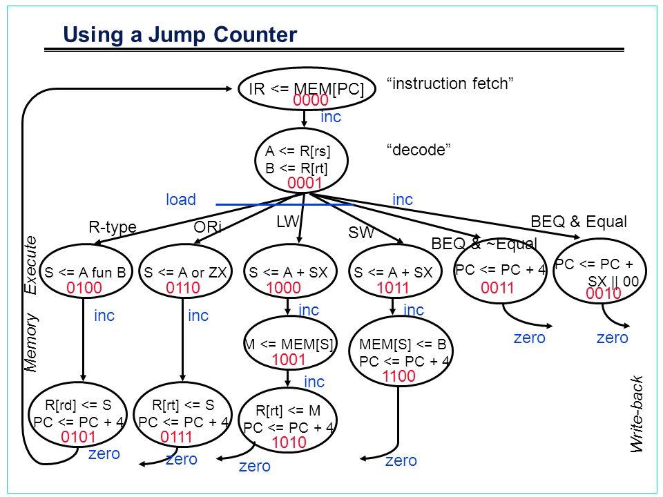 Using a Jump Counter instruction fetch IR <= MEM[PC] 0000 inc